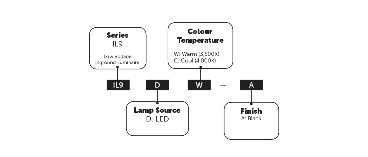 il9 led ordering guide
