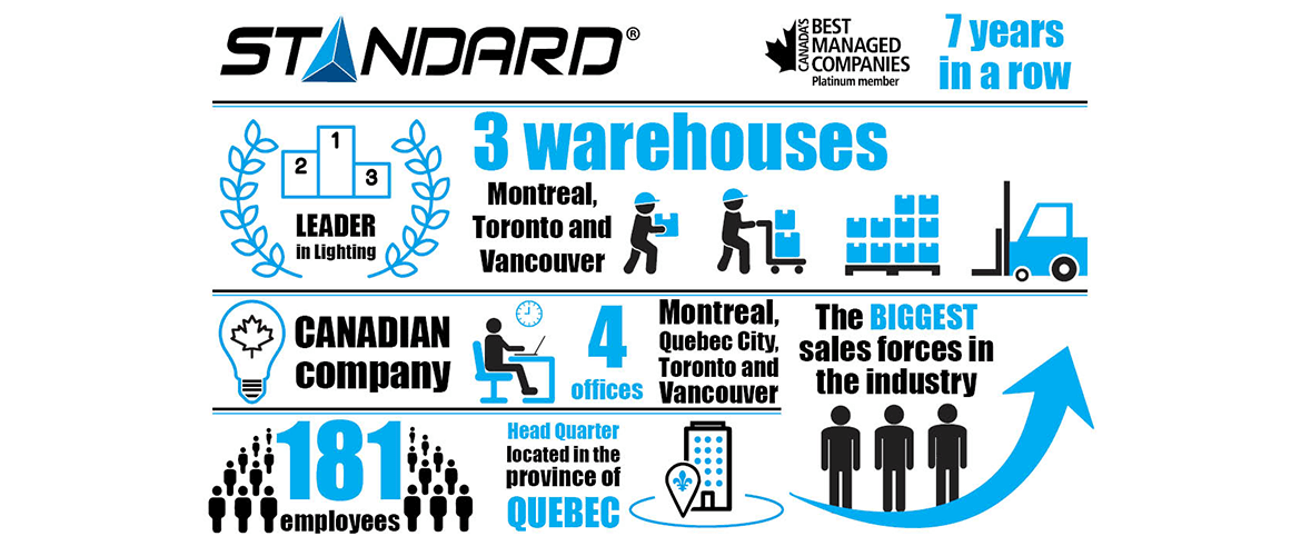 Manufacturer Spotlight Standard Products Inforgraphic